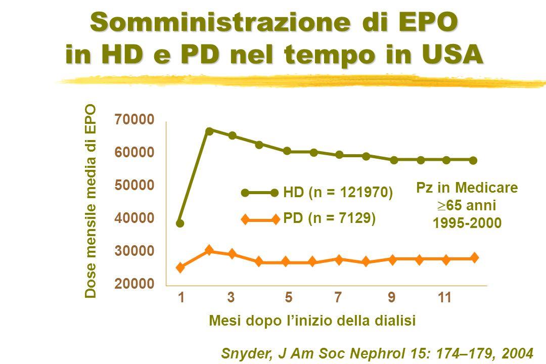 Snyder, J Am Soc Nephrol 15: 174–179, 2004 70000 60000 50000 40000 30000 20000 HD (n = 121970) PD (n = 7129) 1 3 5 7 9 11 Mesi dopo linizio della dial