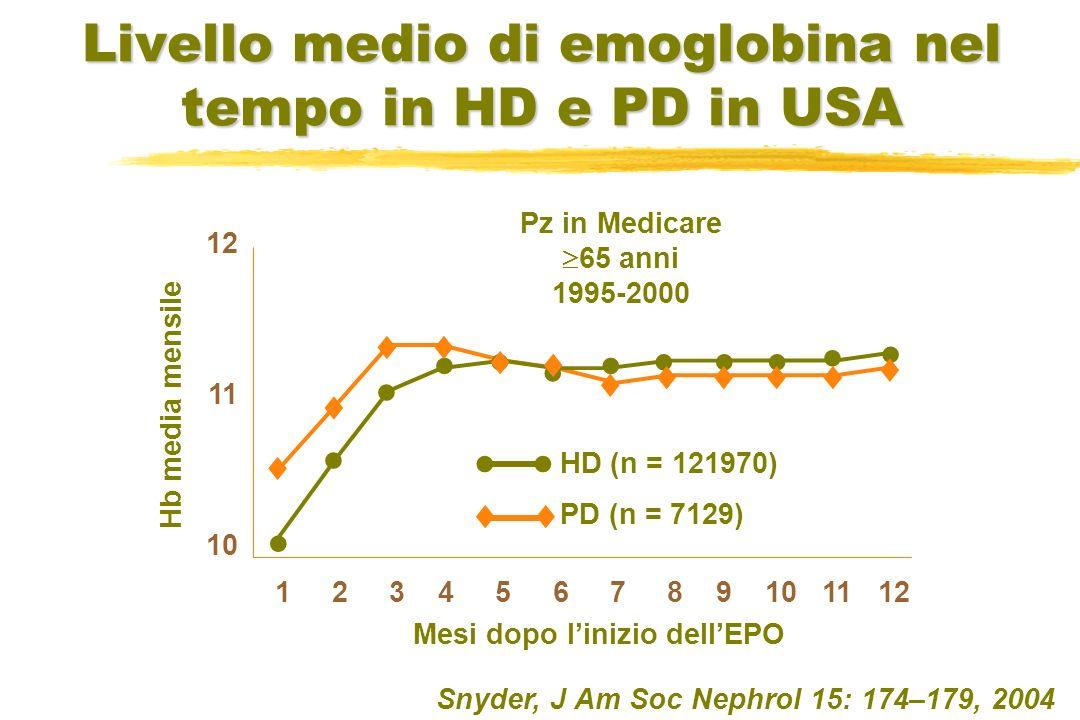 Livello medio di emoglobina nel tempo in HD e PD in USA HD (n = 121970) PD (n = 7129) 12 11 10 1 2 3 4 5 6 7 8 9 10 11 12 Hb media mensile Mesi dopo l