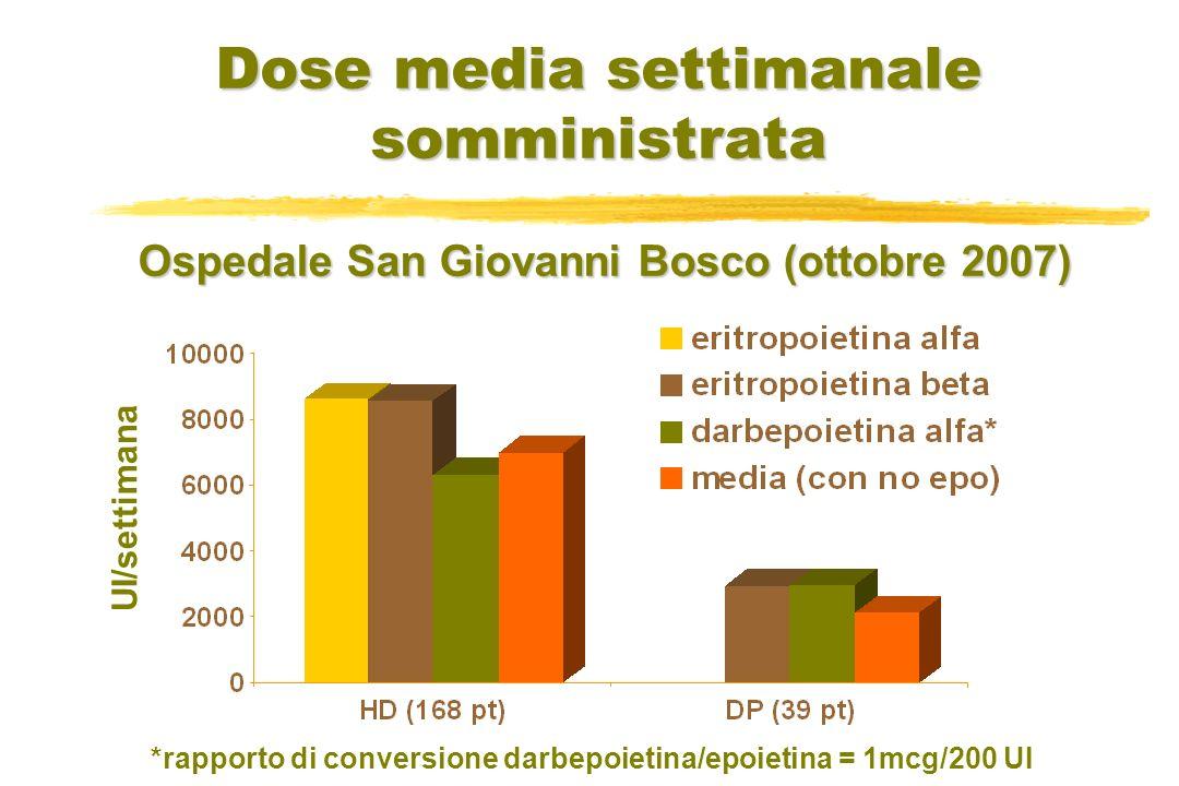 Dose media settimanale somministrata UI/settimana Ospedale San Giovanni Bosco (ottobre 2007) *rapporto di conversione darbepoietina/epoietina = 1mcg/2
