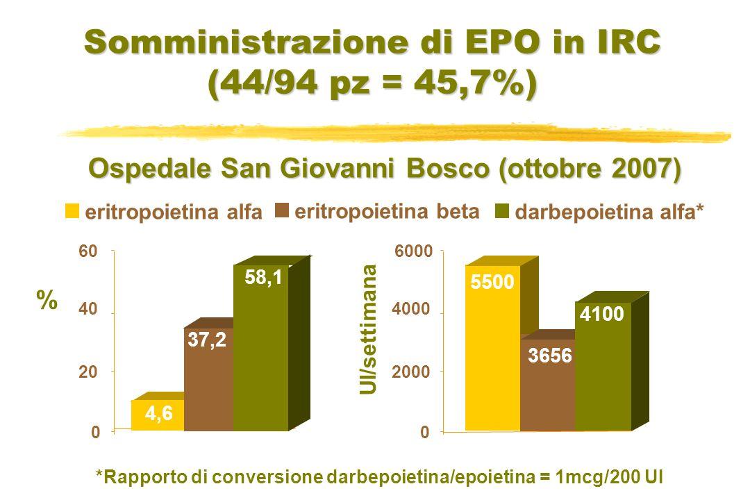 Somministrazione di EPO in IRC (44/94 pz = 45,7%) UI/settimana Ospedale San Giovanni Bosco (ottobre 2007) 0 2000 4000 6000 eritropoietina alfadarbepoi