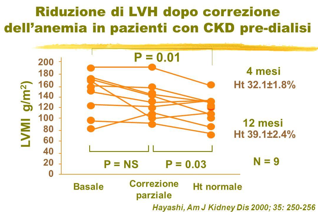 Hayashi, Am J Kidney Dis 2000; 35: 250-256 N = 9 4 mesi Ht 32.1±1.8% 12 mesi Ht 39.1±2.4% LVMI g/m 2 ) 200 180 160 140 120 100 80 60 40 20 0 Basale Co