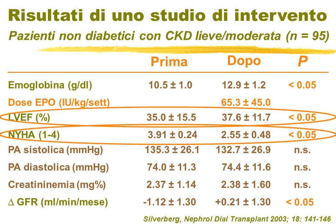 Silverberg, Nephrol Dial Transplant 2003; 18: 141-146 Risultati di uno studio di intervento Pazienti non diabetici con CKD lieve/moderata (n = 95) Emo