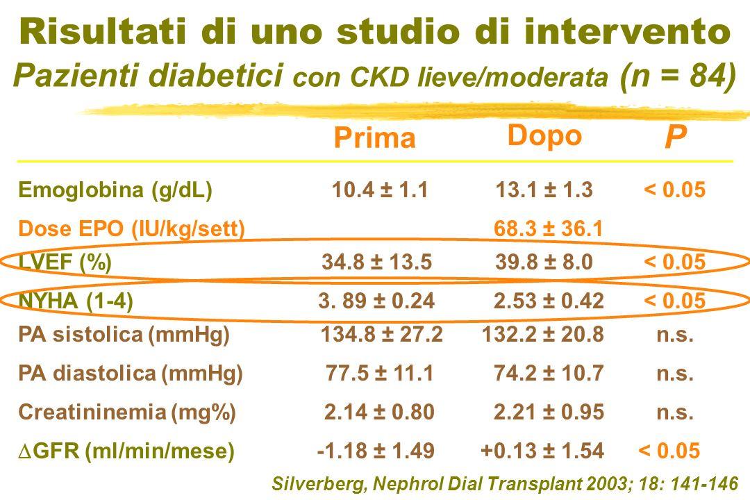 Silverberg, Nephrol Dial Transplant 2003; 18: 141-146 Risultati di uno studio di intervento Pazienti diabetici con CKD lieve/moderata (n = 84) Emoglob