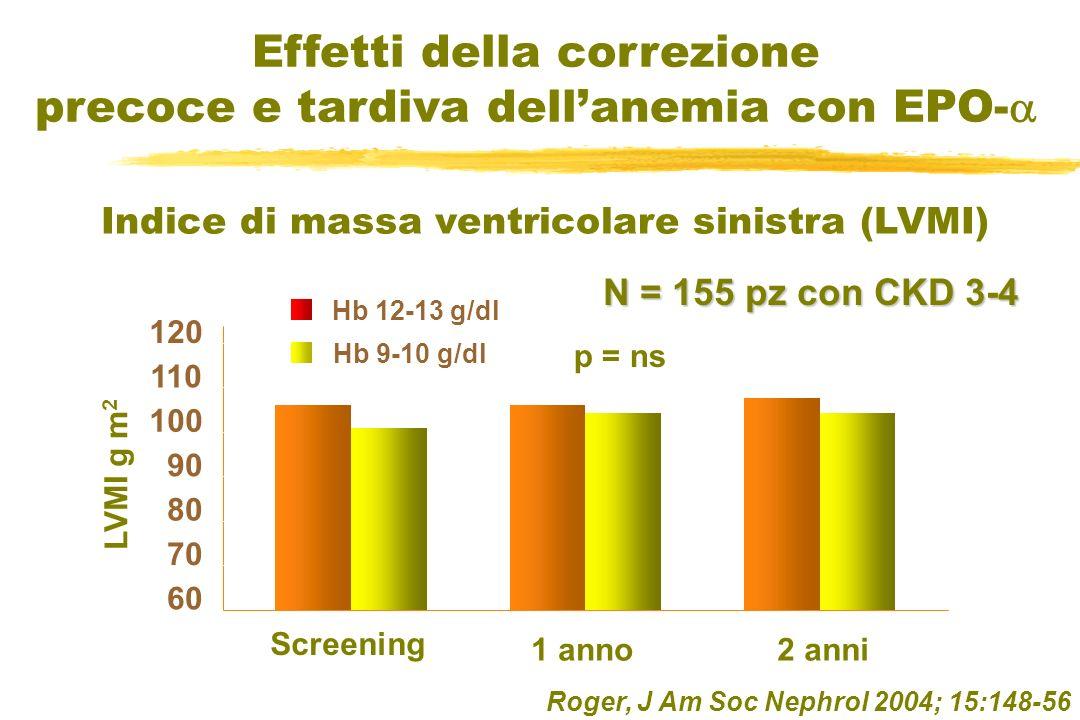 Roger, J Am Soc Nephrol 2004; 15:148-56 Effetti della correzione precoce e tardiva dellanemia con EPO- Indice di massa ventricolare sinistra (LVMI) N