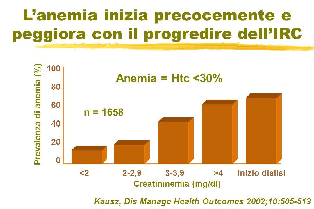 Lanemia inizia precocemente e peggiora con il progredire dellIRC 100 80 60 40 20 0 <22-2,93-3,9>4Inizio dialisi Prevalenza di anemia (%) n = 1658 Crea