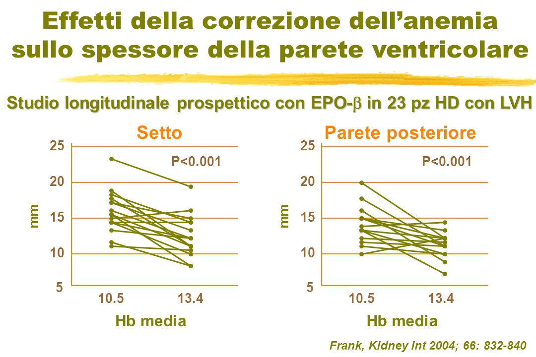 5 10 15 20 25 5 10 15 20 25 Effetti della correzione dellanemia sullo spessore della parete ventricolare SettoParete posteriore Frank, Kidney Int 2004