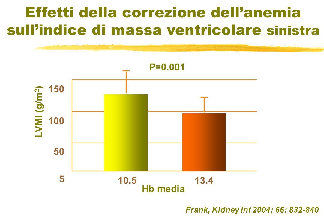 Effetti della correzione dellanemia sullindice di massa ventricolare sinistra Frank, Kidney Int 2004; 66: 832-840 LVMI (g/m 2 ) 5 50 100 150 Hb media