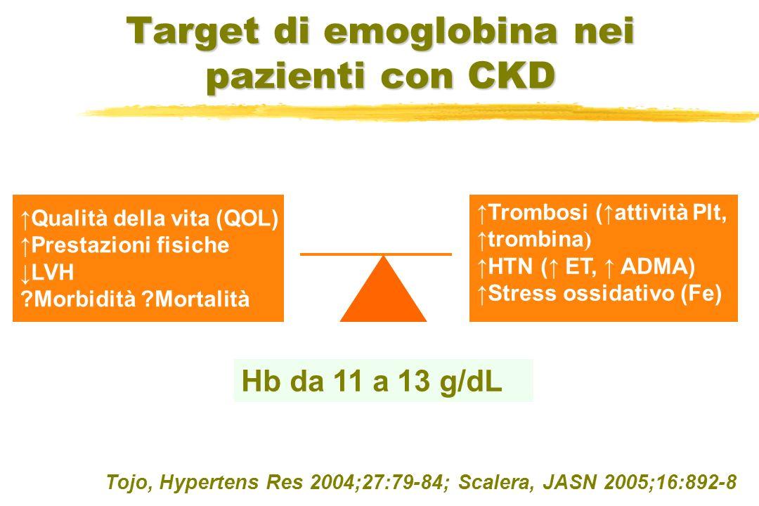 Target di emoglobina nei pazienti con CKD Qualità della vita (QOL) Prestazioni fisiche LVH ?Morbidità ?Mortalità Trombosi (attività Plt, trombina ) HT