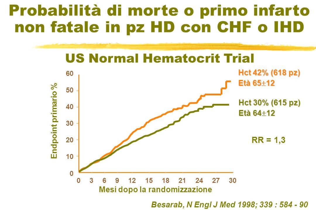 Probabilità di morte o primo infarto non fatale in pz HD con CHF o IHD 0 36912151821242730 0 10 20 30 40 50 60 Mesi dopo la randomizzazione Endpoint p