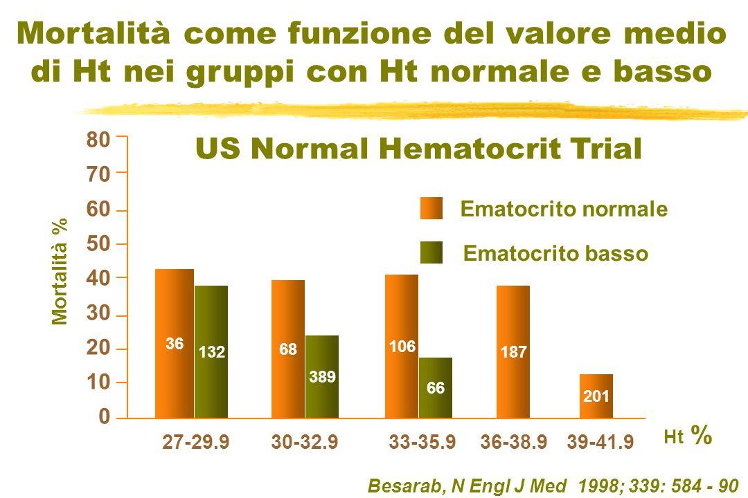 Besarab, N Engl J Med 1998; 339: 584 - 90 36 132 68 389 106 66 187 201 33-35.936-38.939-41.9 Ht % Mortalità % Ematocrito normale Ematocrito basso 0 10
