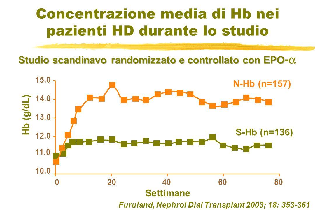 Furuland, Nephrol Dial Transplant 2003; 18: 353-361 Concentrazione media di Hb nei pazienti HD durante lo studio 020406080 10.0 11.0 12.0 13.0 14.0 15
