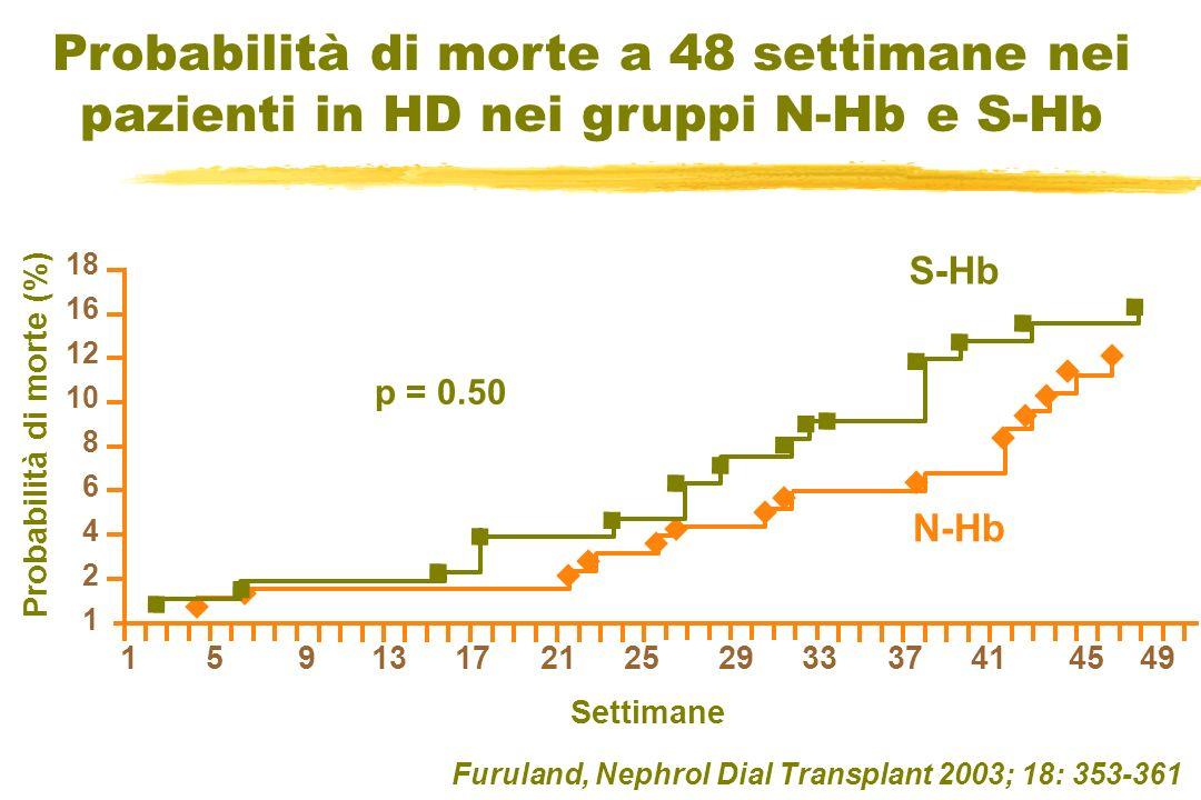 Probabilità di morte a 48 settimane nei pazienti in HD nei gruppi N-Hb e S-Hb 15913172125293337414549 1 2 4 6 8 10 18 12 16 N-Hb S-Hb Probabilità di m