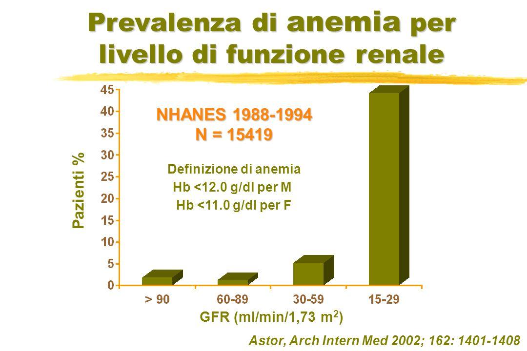 Prevalenza di anemia per livello di funzione renale Astor, Arch Intern Med 2002; 162: 1401-1408 Pazienti % GFR (ml/min/1,73 m 2 ) NHANES 1988-1994 N =