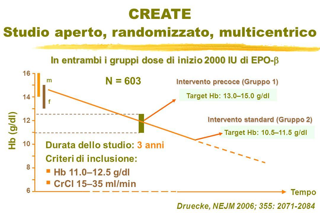 CREATE Studio aperto, randomizzato, multicentrico Intervento standard (Gruppo 2) Target Hb: 10.5–11.5 g/dl Intervento precoce (Gruppo 1) Target Hb: 13