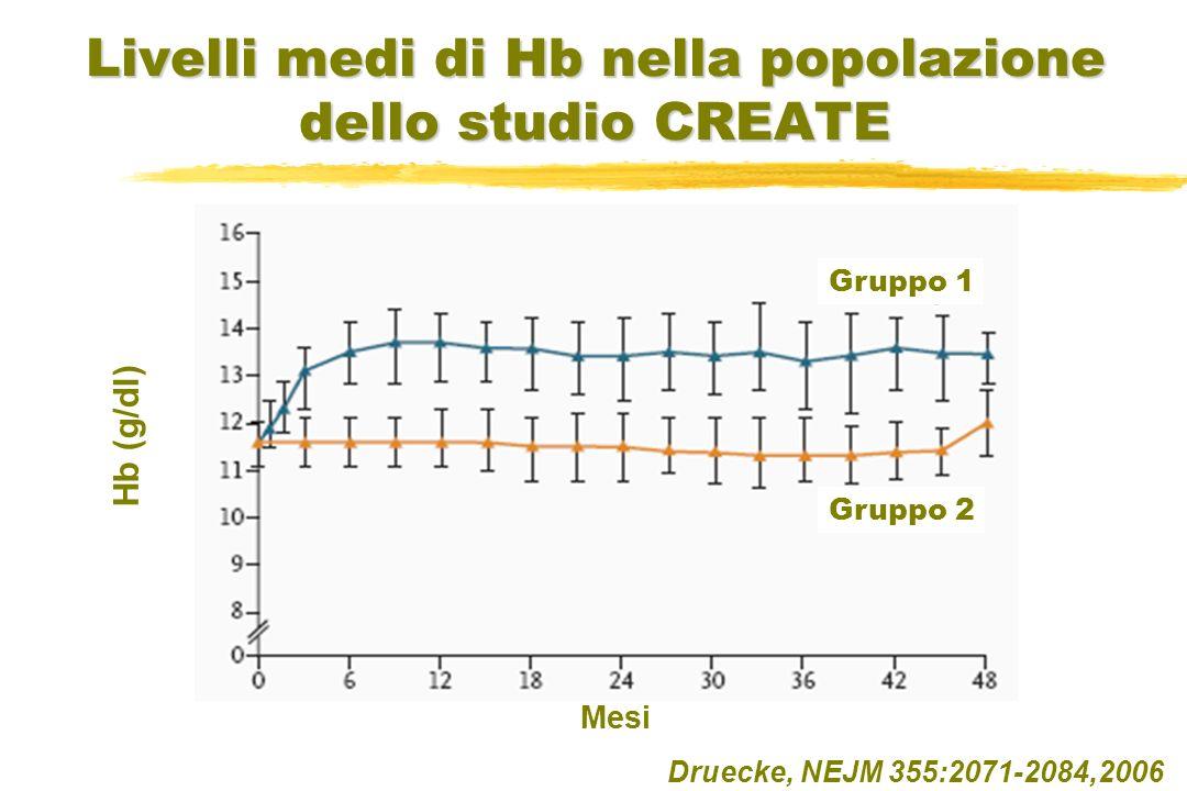 Livelli medi di Hb nella popolazione dello studio CREATE Druecke, NEJM 355:2071-2084,2006 Mesi Hb (g/dl) Gruppo 1 Gruppo 2