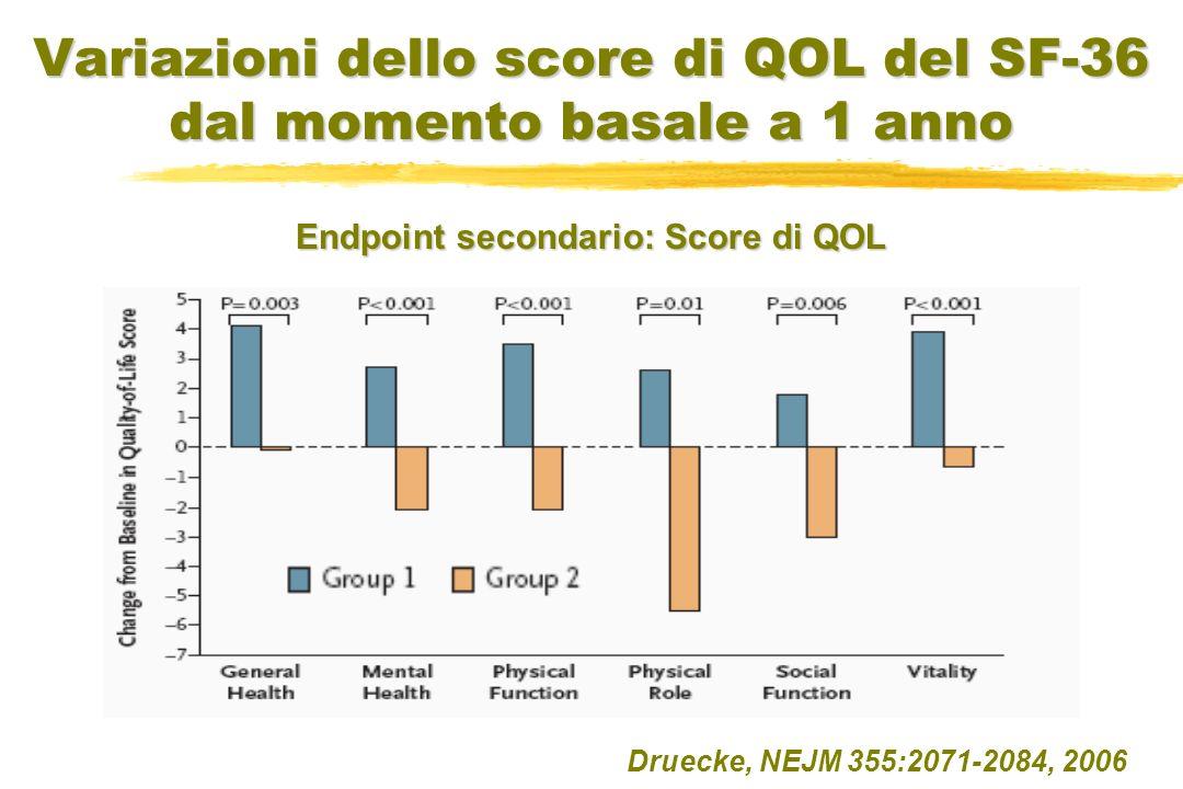 Variazioni dello score di QOL del SF-36 dal momento basale a 1 anno Druecke, NEJM 355:2071-2084, 2006 Endpoint secondario: Score di QOL