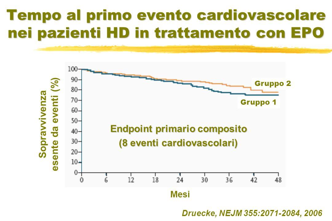 Tempo al primo evento cardiovascolare nei pazienti HD in trattamento con EPO Druecke, NEJM 355:2071-2084, 2006 Sopravvivenza esente da eventi (%) Mesi