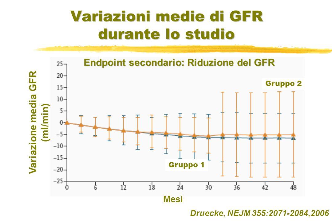Variazioni medie di GFR durante lo studio Druecke, NEJM 355:2071-2084,2006 Variazione media GFR (ml/min) Mesi Gruppo 1 Gruppo 2 Endpoint secondario: R