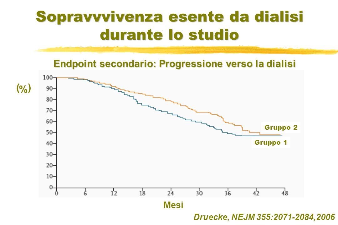 Sopravvvivenza esente da dialisi durante lo studio Druecke, NEJM 355:2071-2084,2006 (%) Mesi Gruppo 1 Gruppo 2 Endpoint secondario: Progressione verso