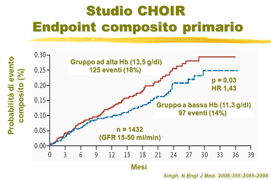 Studio CHOIR Endpoint composito primario Singh, N Engl J Med. 2006;355:2085-2098 Mesi Probabilità di evento composito (%) p = 0.03 HR 1,43 Gruppo ad a