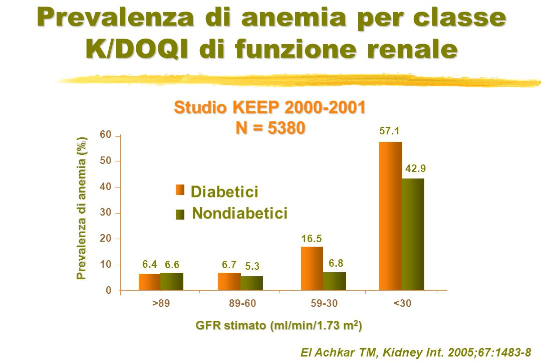 Emoglobina media (g/dl) Concentrazione media di Hb nei pazienti HD prevalenti e incidenti (DOPPS II) Locatelli, AJKD 2004; 44, s3: 27-33 Pisoni, AJKD 2004; 44: 94-111
