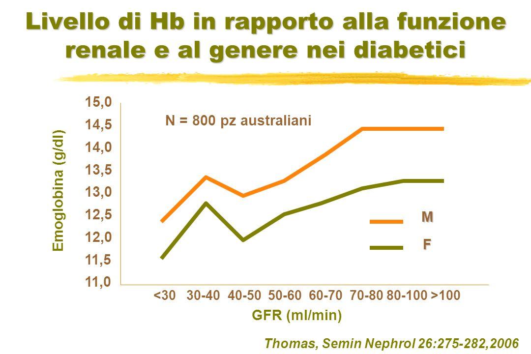 Livello di Hb in rapporto alla funzione renale e al genere nei diabetici Thomas, Semin Nephrol 26:275-282,2006 15,0 14,5 14,0 13,5 13,0 12,5 12,0 11,5
