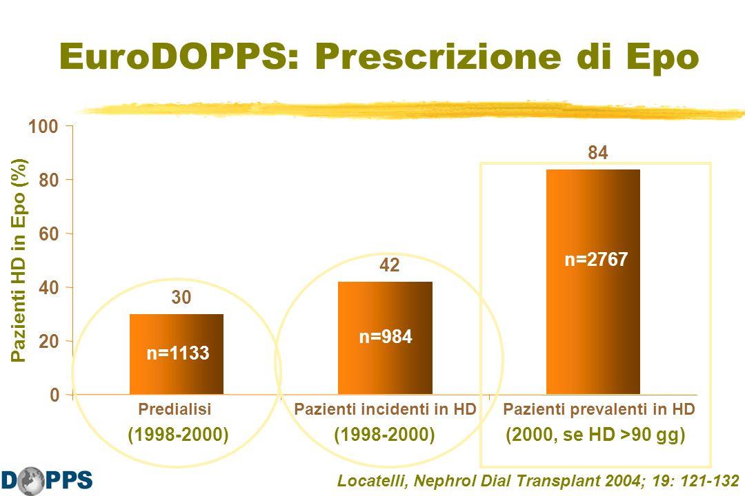 30 42 84 0 20 40 60 80 100 PredialisiPazienti incidenti in HDPazienti prevalenti in HD Pazienti HD in Epo (%) EuroDOPPS: Prescrizione di Epo n=984 n=2