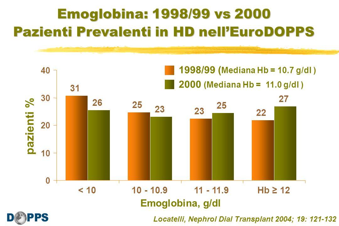 pazienti % Emoglobina: 1998/99 vs 2000 Pazienti Prevalenti in HD nellEuroDOPPS Emoglobina, g/dl 1998/99 ( Mediana Hb = 10.7 g/dl ) 2000 (Mediana Hb =