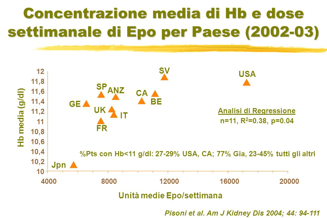 USA SV BE CA ANZ IT GE FR UK Jpn Concentrazione media di Hb e dose settimanale di Epo per Paese (2002-03) Hb media (g/dl) 10 10,2 10,4 10,6 10,8 11 11,2 11,4 11,6 11,8 12 40008000120001600020000 Unità medie Epo/settimana SP Analisi di Regressione n=11, R 2 =0.38, p=0.04 %Pts con Hb<11 g/dl: 27-29% USA, CA; 77% Gia, 23-45% tutti gli altri Pisoni et al.