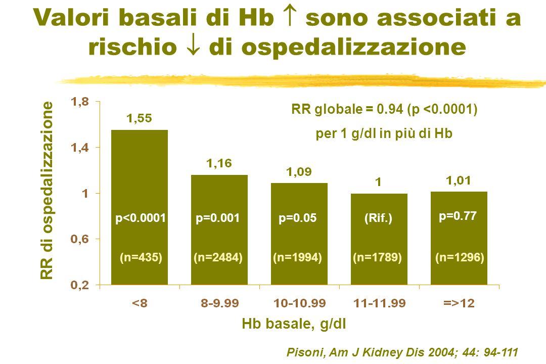 RR di ospedalizzazione Valori basali di Hb sono associati a rischio di ospedalizzazione p<0.0001p=0.05 p=0.77 (Rif.) Hb basale, g/dl p=0.001 RR global