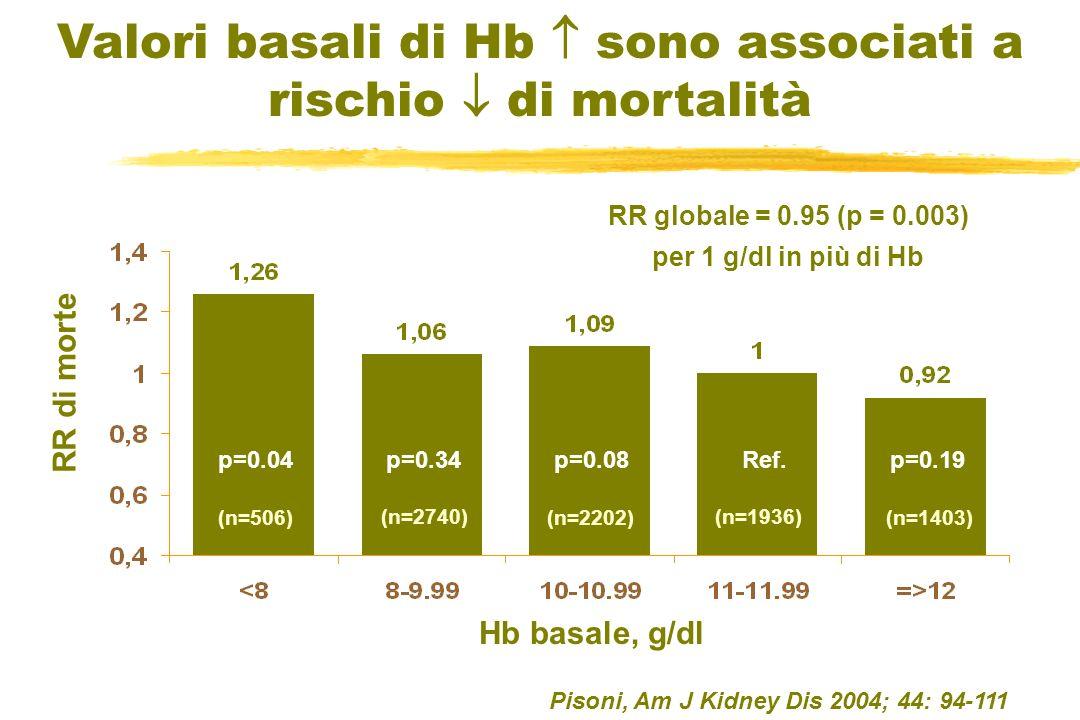 RR di morte Valori basali di Hb sono associati a rischio di mortalità p=0.04p=0.08Ref. Hb basale, g/dl p=0.34 RR globale = 0.95 (p = 0.003) per 1 g/dl