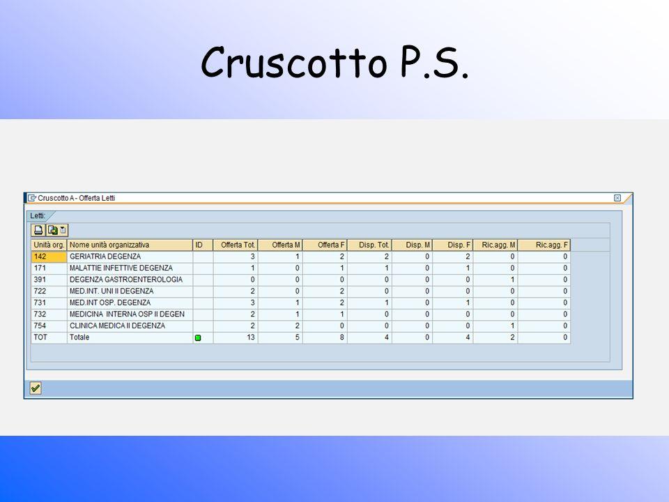Cruscotto P.S.