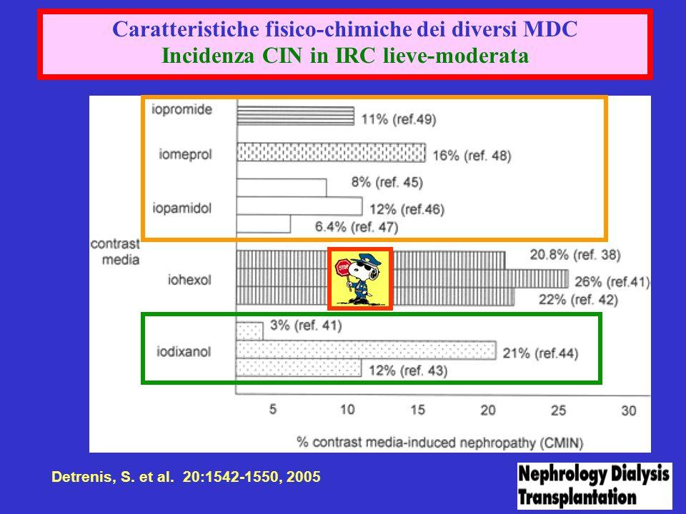 Detrenis, S. et al. 20:1542-1550, 2005 Caratteristiche fisico-chimiche dei diversi MDC Incidenza CIN in IRC lieve-moderata