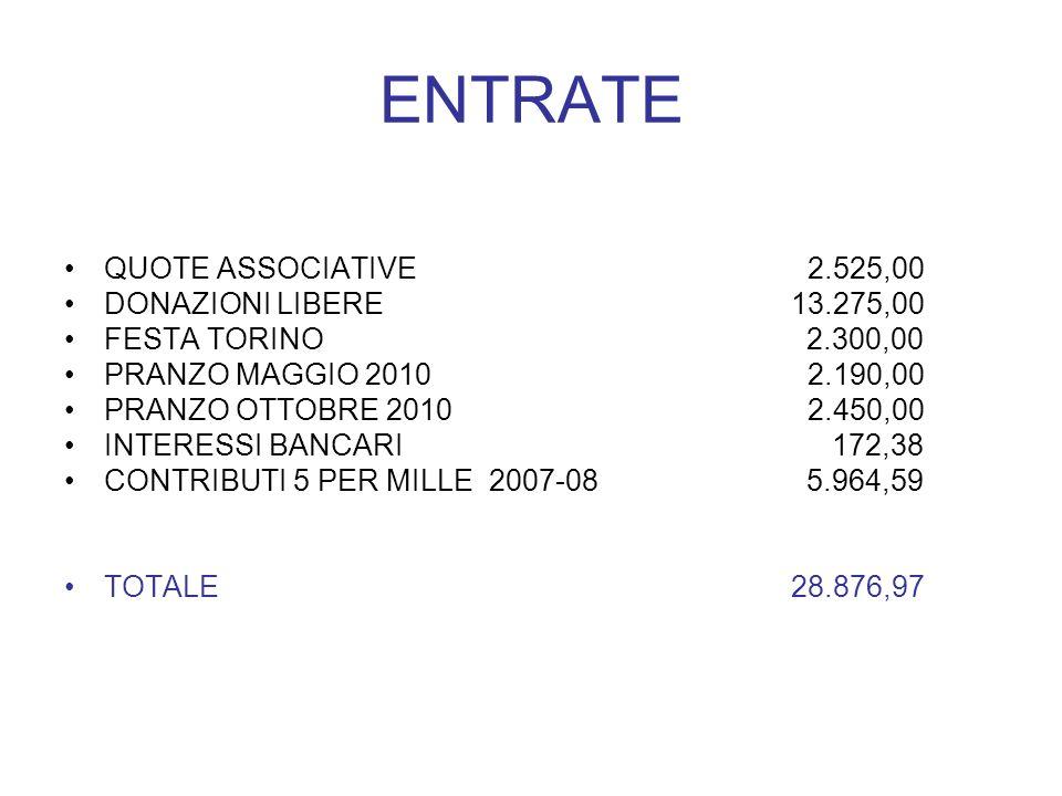 ENTRATE QUOTE ASSOCIATIVE2.525,00 DONAZIONI LIBERE 13.275,00 FESTA TORINO 2.300,00 PRANZO MAGGIO 20102.190,00 PRANZO OTTOBRE 20102.450,00 INTERESSI BANCARI 172,38 CONTRIBUTI 5 PER MILLE2007-08 5.964,59 TOTALE 28.876,97