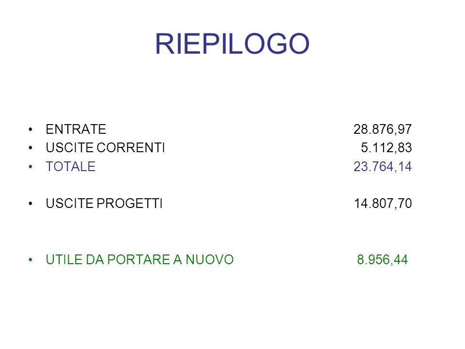 RIEPILOGO ENTRATE28.876,97 USCITE CORRENTI 5.112,83 TOTALE23.764,14 USCITE PROGETTI14.807,70 UTILE DA PORTARE A NUOVO 8.956,44
