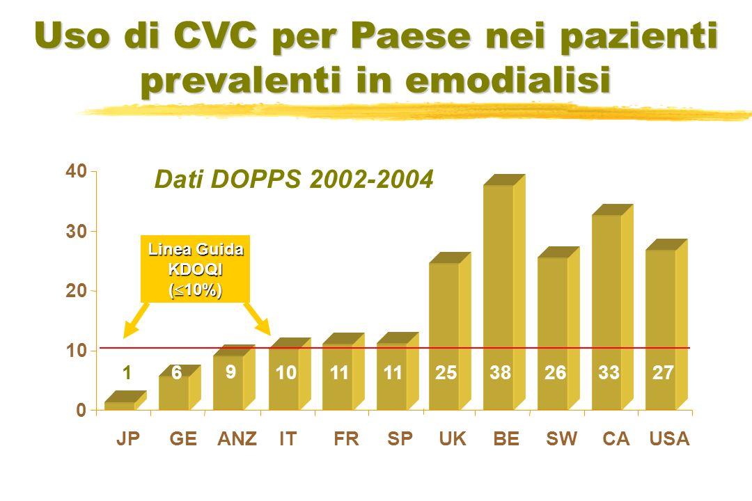 Uso di CVC per Paese nei pazienti prevalenti in emodialisi Dati DOPPS 2002-2004 Linea Guida KDOQI ( 10%) 62733263825 9 11 101 0 20 30 40 JPITGEFRSPANZUKBESWCAUSA