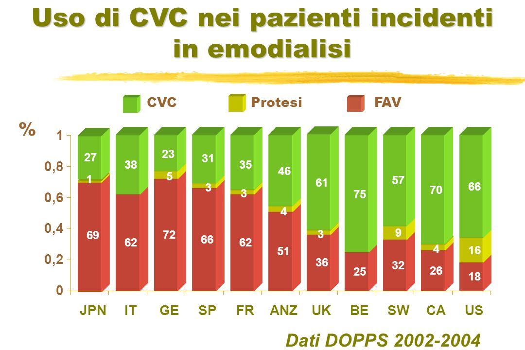 Dati DOPPS 2002-2004 69 62 66 62 51 36 25 32 26 18 1 9 16 38 57 70 66 72 4 5 3 3 3 4 27 35 46 75 61 23 31 0 0,2 0,4 0,6 0,8 1 JPNITGESPFRANZUKBESWCAUS % Uso di CVC nei pazienti incidenti in emodialisi CVCProtesiFAV
