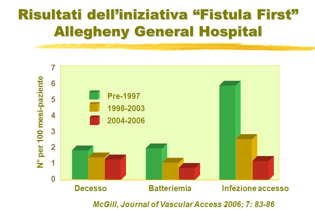 McGill, Journal of Vascular Access 2006; 7: 83-86 7654321076543210 DecessoInfezione accessoBatteriemia Pre-1997 1998-2003 2004-2006 Risultati delliniziativa Fistula First Allegheny General Hospital N° per 100 mesi-paziente