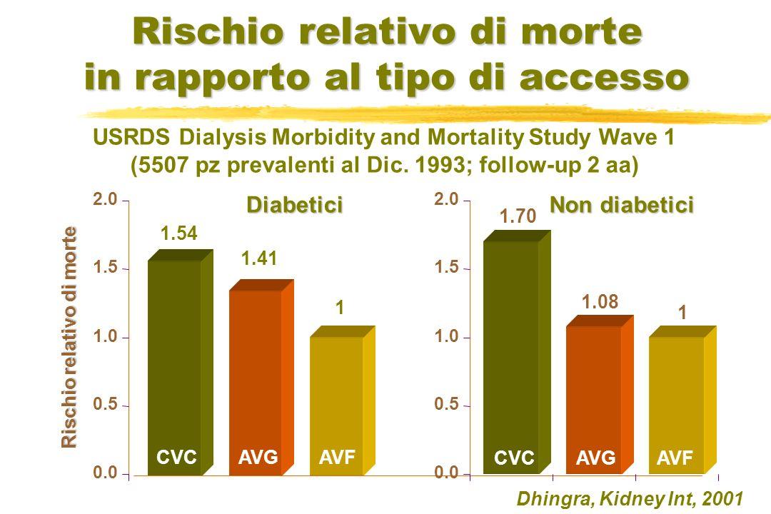 Rischio relativo di morte in rapporto al tipo di accesso 1.54 1.41 1 Rischio relativo di morte Diabetici CVC AVG AVF Dhingra, Kidney Int, 2001 0.0 0.5 1.0 1.5 2.0 1.70 1.08 1 0.0 0.5 1.0 1.5 2.0 CVC AVG AVF Non diabetici USRDS Dialysis Morbidity and Mortality Study Wave 1 (5507 pz prevalenti al Dic.