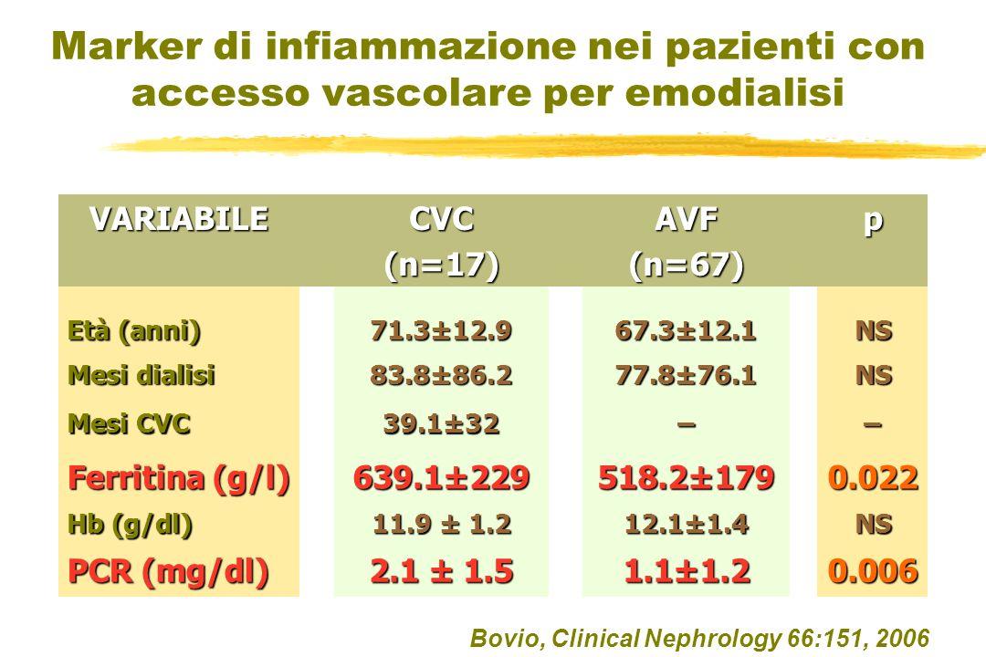 Bovio, Clinical Nephrology 66:151, 2006 Marker di infiammazione nei pazienti con accesso vascolare per emodialisi VARIABILECVC(n=17)AVF(n=67)p Età (anni) 71.3±12.9 67.3±12.1 NS Mesi dialisi 83.8±86.2 77.8±76.1 NS Mesi CVC 39.1±32 –– Ferritina (g/l) 639.1±229 518.2±179 0.022 Hb (g/dl) 11.9 ± 1.2 12.1±1.4 NS PCR (mg/dl) 2.1 ± 1.5 1.1±1.2 0.006