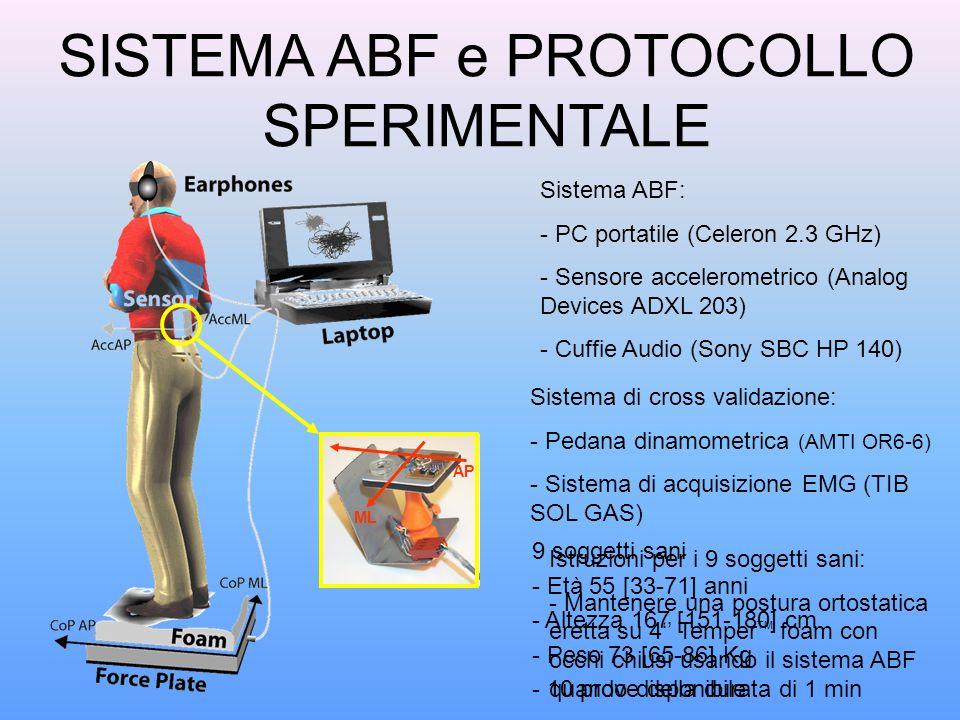 SISTEMA ABF e PROTOCOLLO SPERIMENTALE Sistema ABF: - PC portatile (Celeron 2.3 GHz) - Sensore accelerometrico (Analog Devices ADXL 203) - Cuffie Audio