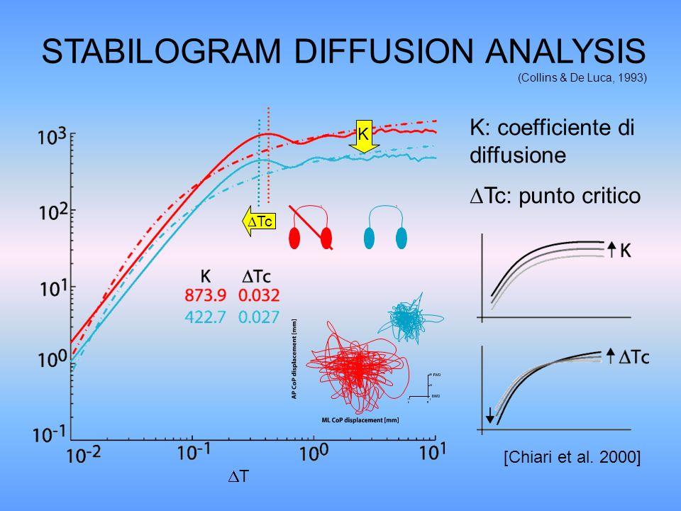STABILOGRAM DIFFUSION ANALYSIS (Collins & De Luca, 1993) K: coefficiente di diffusione Tc: punto critico K Tc [Chiari et al. 2000] T