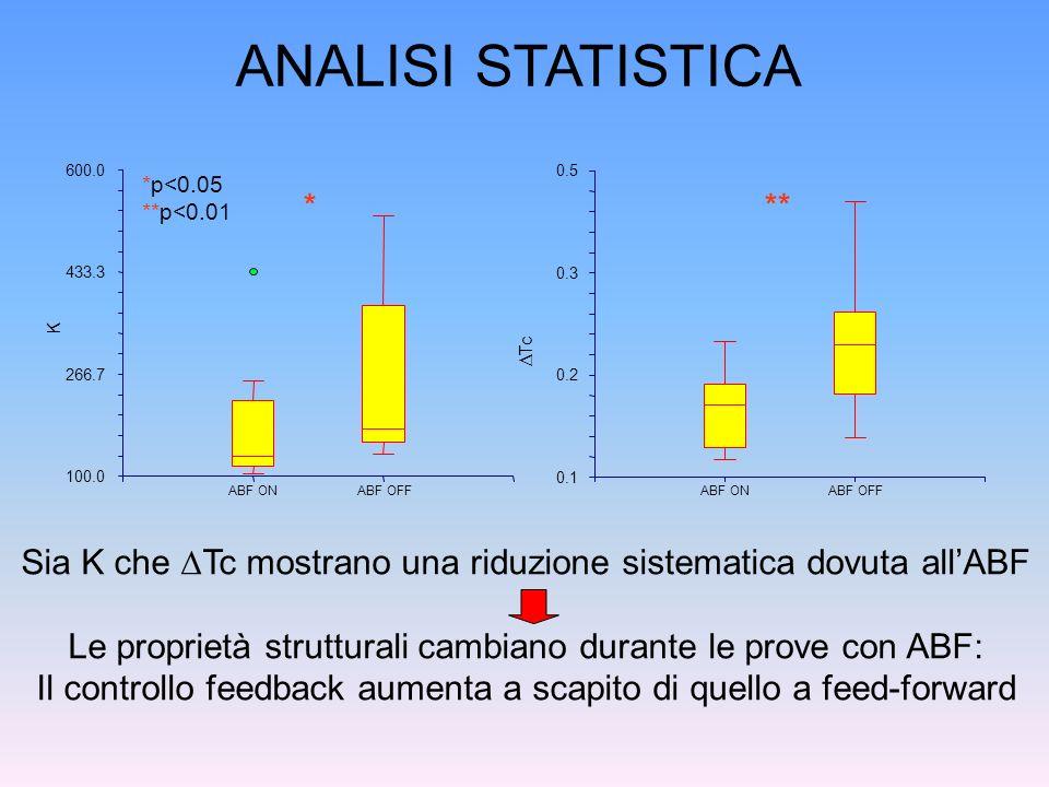 *** Sia K che Tc mostrano una riduzione sistematica dovuta allABF Le proprietà strutturali cambiano durante le prove con ABF: Il controllo feedback au