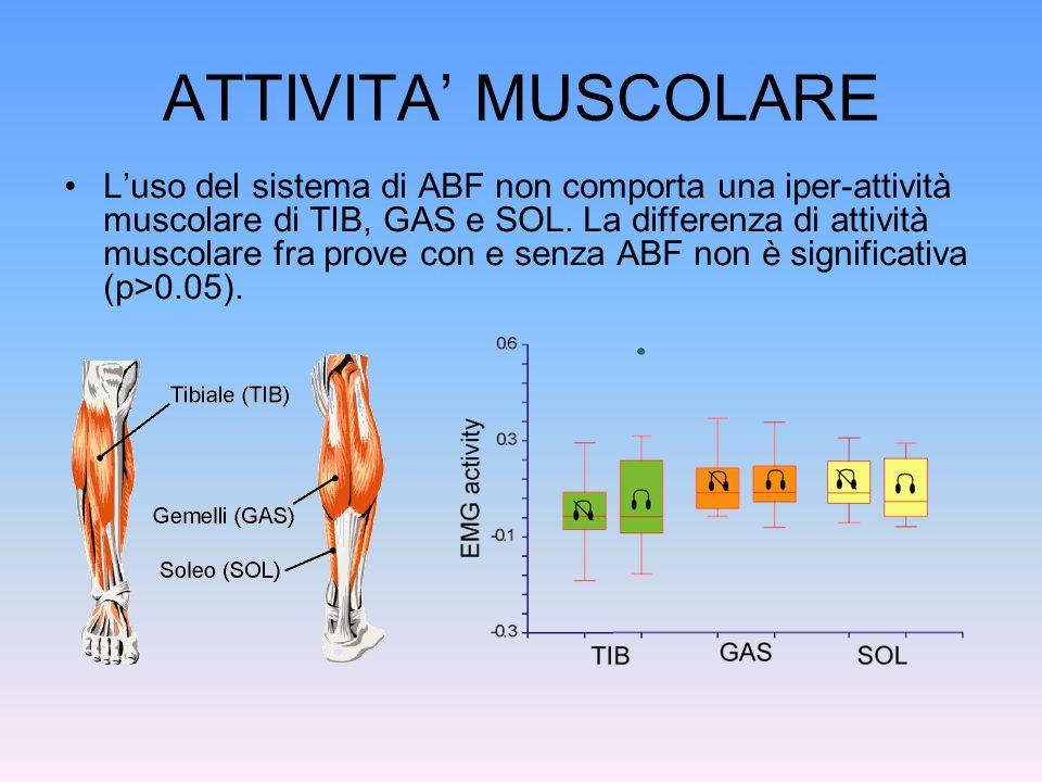 ATTIVITA MUSCOLARE Luso del sistema di ABF non comporta una iper-attività muscolare di TIB, GAS e SOL. La differenza di attività muscolare fra prove c