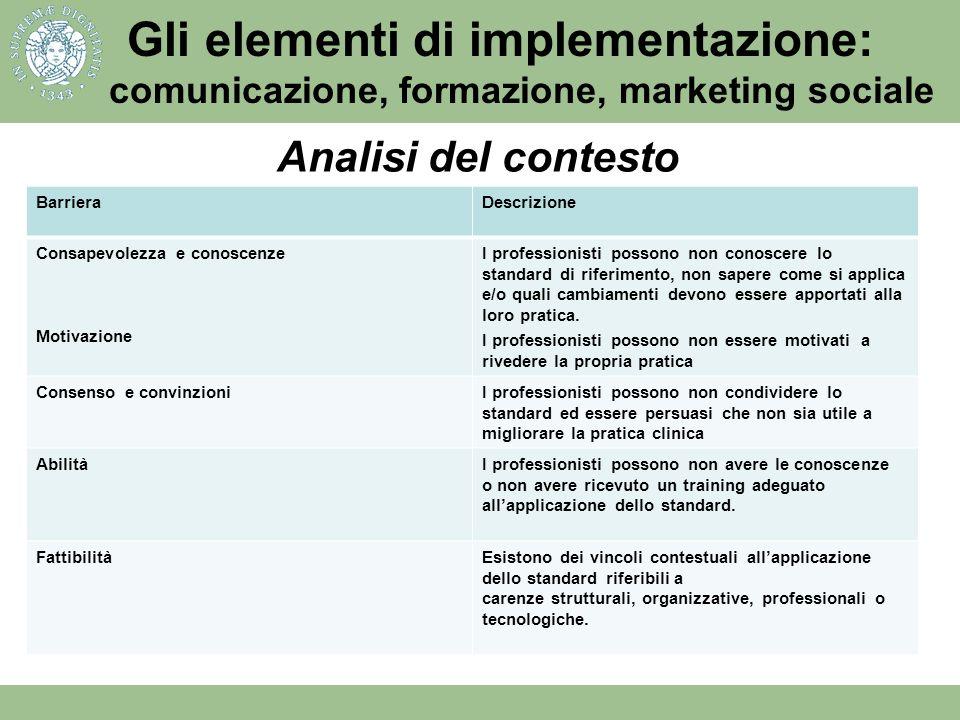 Possibili barriere allimplementazione Gli elementi di implementazione: comunicazione, formazione, marketing sociale BarrieraDescrizione Consapevolezza