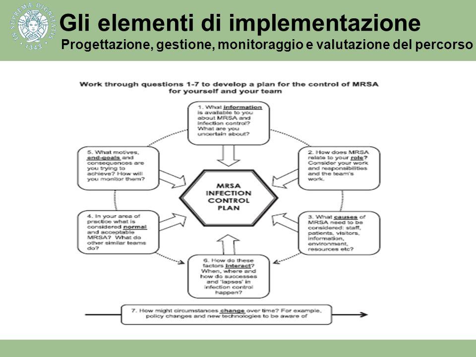 Gli elementi di implementazione Progettazione, gestione, monitoraggio e valutazione del percorso