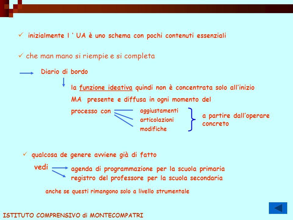 inizialmente l UA è uno schema con pochi contenuti essenziali che man mano si riempie e si completa Diario di bordo la funzione ideativa quindi non è