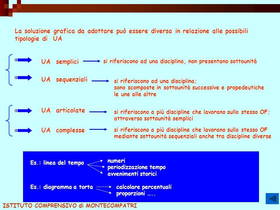 La soluzione grafica da adottare può essere diversa in relazione alle possibili tipologie di UA UA semplici si riferiscono ad una disciplina, non pres