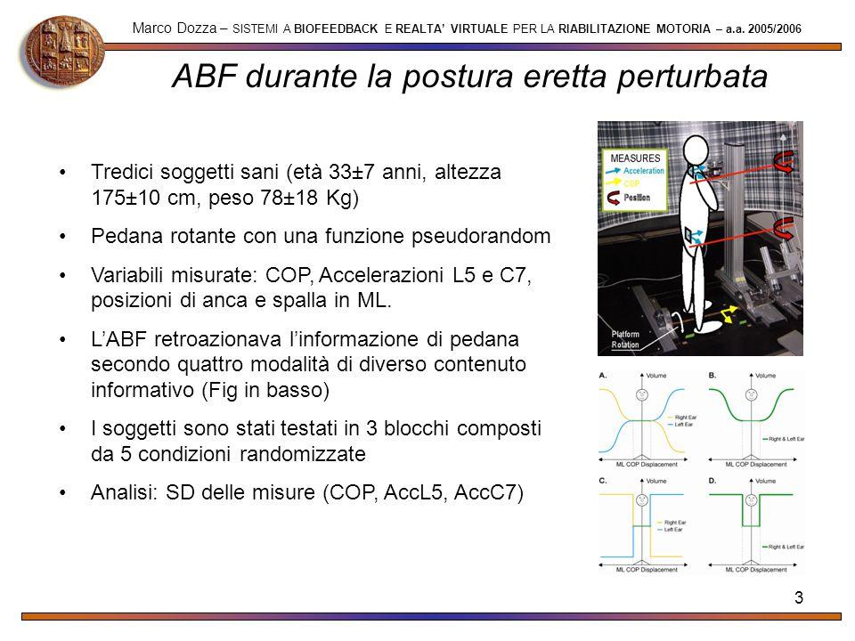 3 ABF durante la postura eretta perturbata Marco Dozza – SISTEMI A BIOFEEDBACK E REALTA VIRTUALE PER LA RIABILITAZIONE MOTORIA – a.a. 2005/2006 Tredic