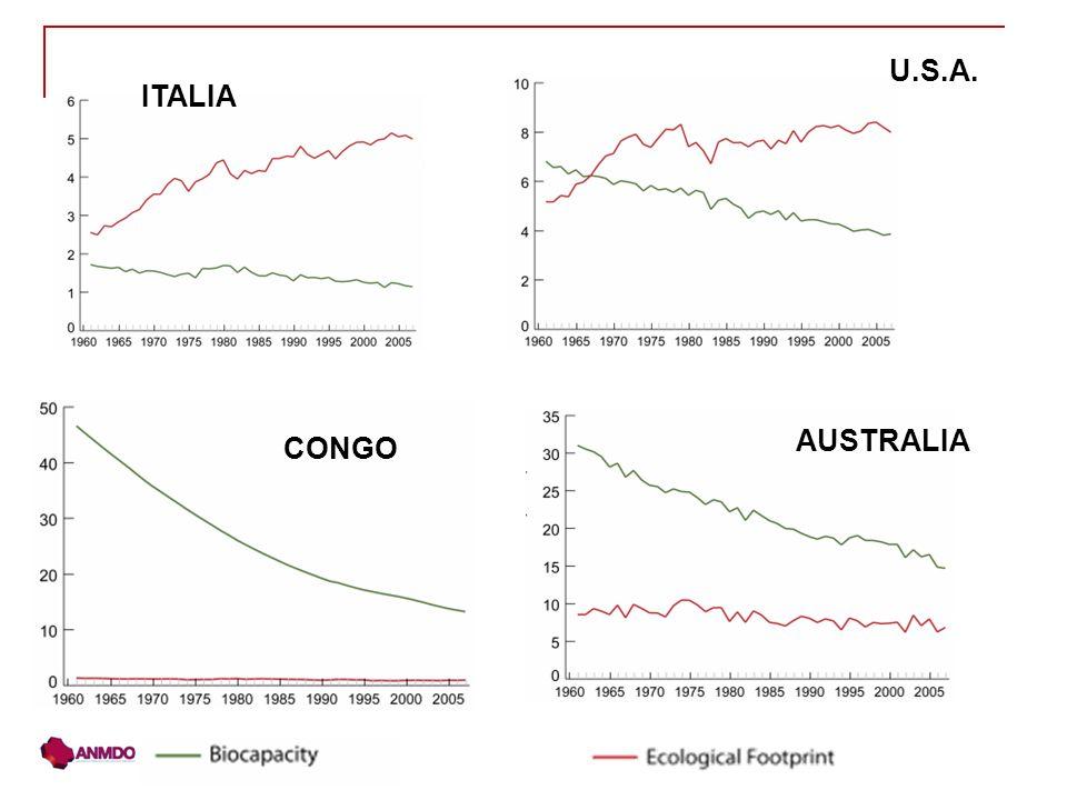 ITALIA U.S.A. AUSTRALIA CONGO